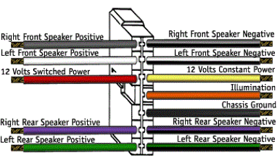 aftermarket radio wiring harness color code aftermarket radio wiring harness color code radio wiring diagrams on aftermarket radio wiring harness color code